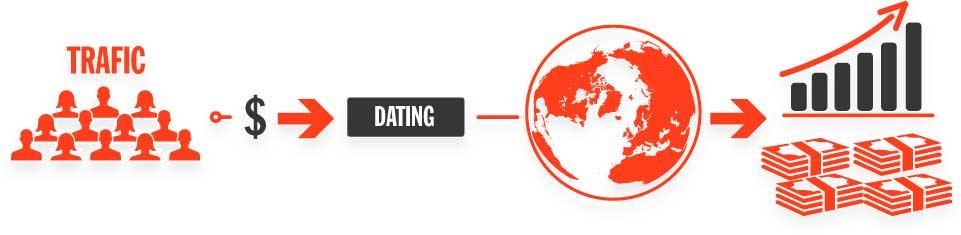 Programa afiliados dating